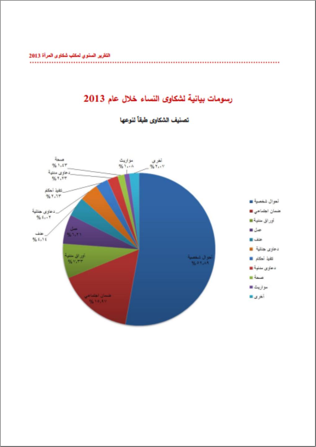 التقرير السنوى لمكتب شكاوي المرأة ومتابعتها لسنة 2013